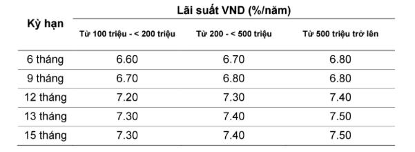 Lãi suất ngân hàng VietABank tháng 5 2021